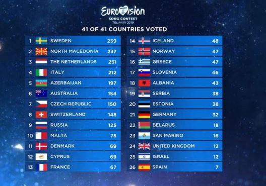 La inteligencia Artificial pronto competirá en Eurovisión